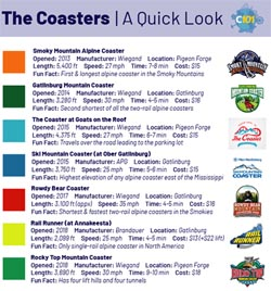Coasters 101 Guide to Coasters in the Smokies